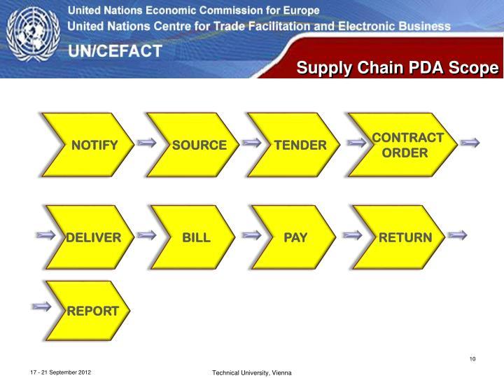 Supply Chain PDA Scope