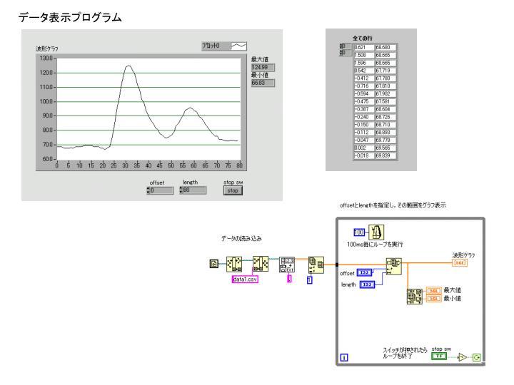 データ表示プログラム
