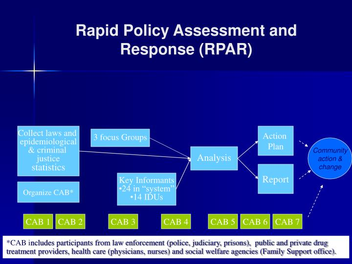 Rapid Policy Assessment and Response (RPAR)