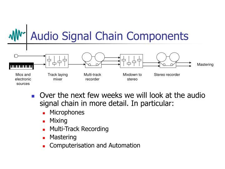 Audio Signal Chain Components
