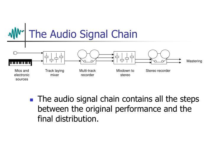The Audio Signal Chain