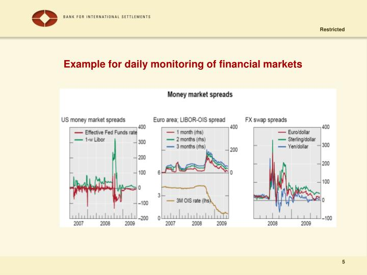Example for daily monitoring of financial markets