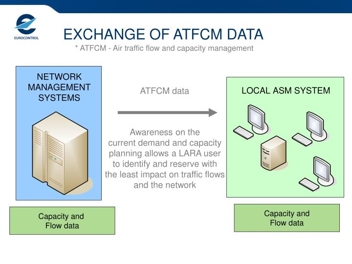 EXCHANGE OF ATFCM DATA