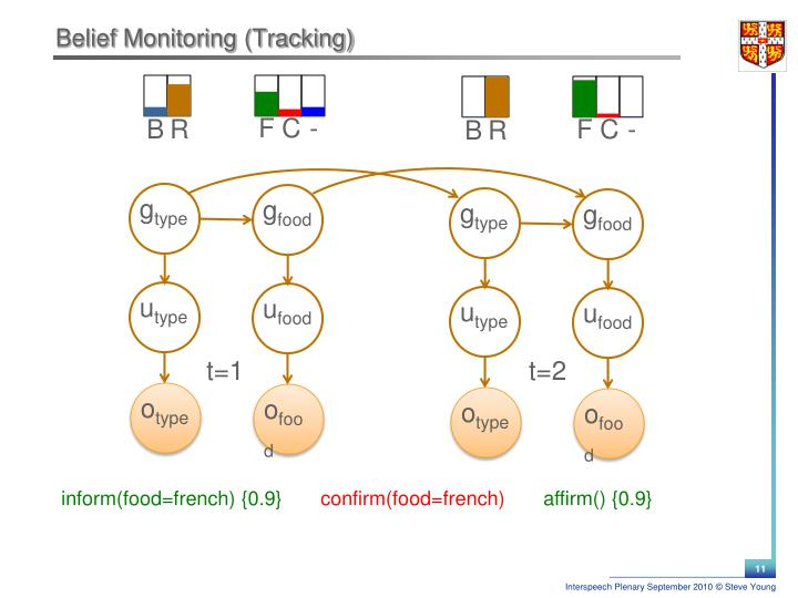 Belief Monitoring (Tracking)