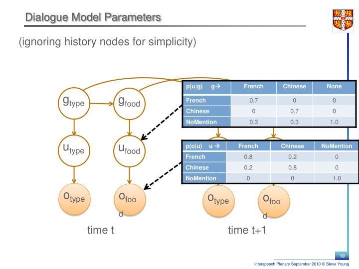 Dialogue Model Parameters