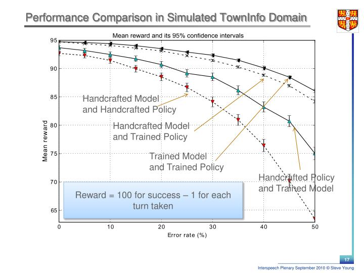 Performance Comparison in Simulated TownInfo Domain