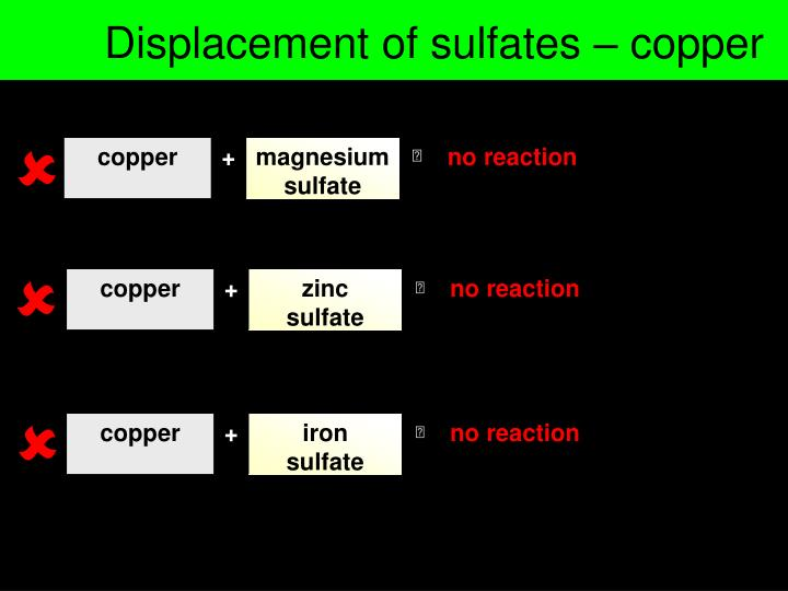 Displacement of sulfates – copper