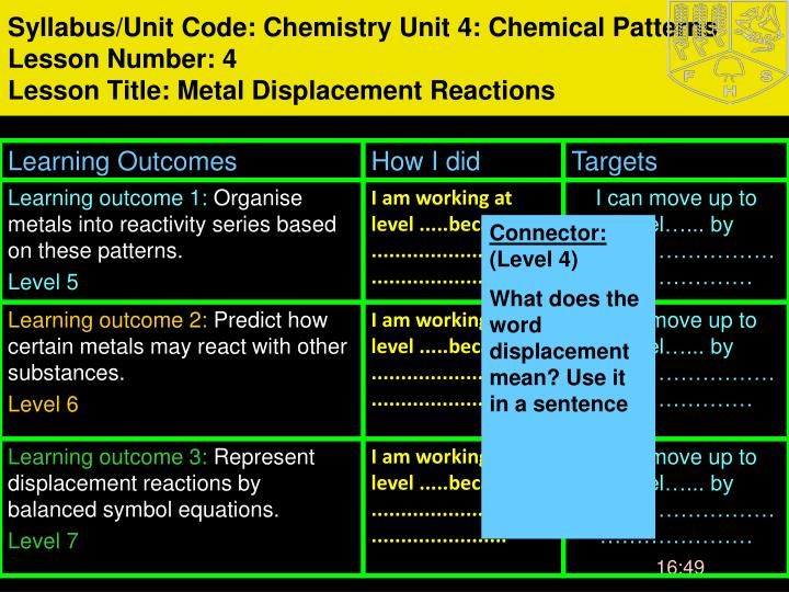 Syllabus/Unit Code: Chemistry Unit 4: Chemical Patterns