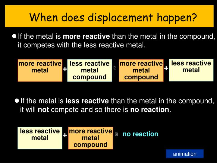 When does displacement happen?