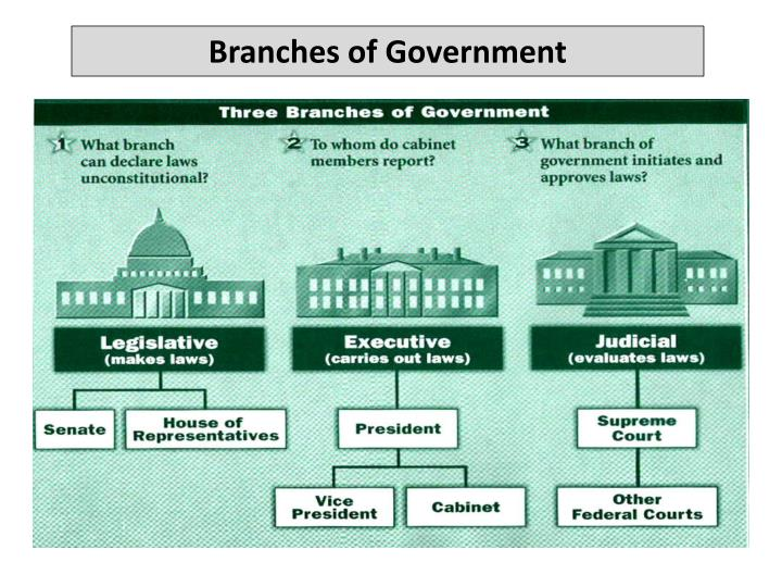 how the branches of the us government works together to end segregation The legislative, executive and judicial branches of the us government have distinct powers and responsibilities, but must also work with each other to ensure a system of checks and balances.