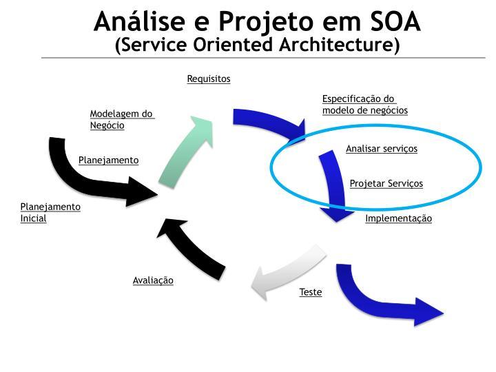 Análise e Projeto em SOA