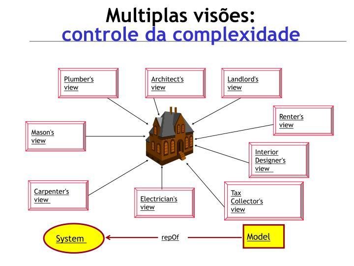Multiplas visões: