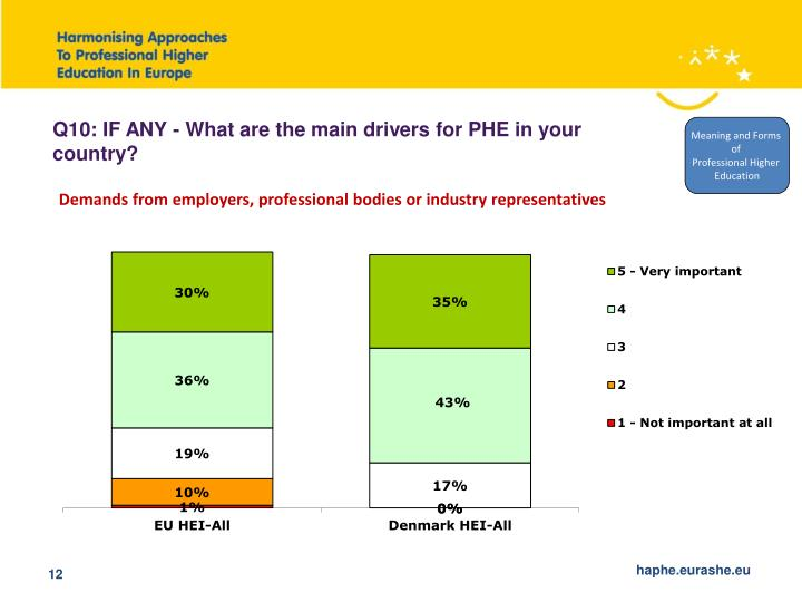 Q10: IF ANY - What are the main drivers for PHE in your country?