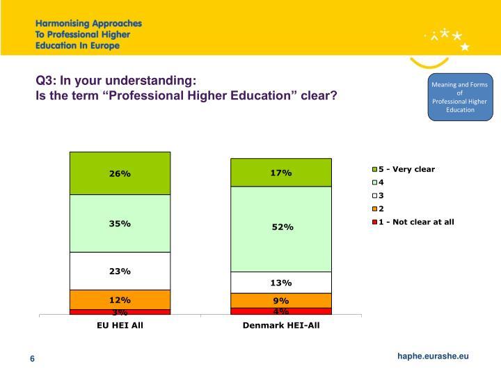 Q3: In your understanding: