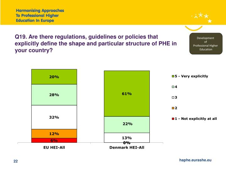 Q19. Are there regulations, guidelines or policies that explicitly define the shape and particular structure of PHE in your country?
