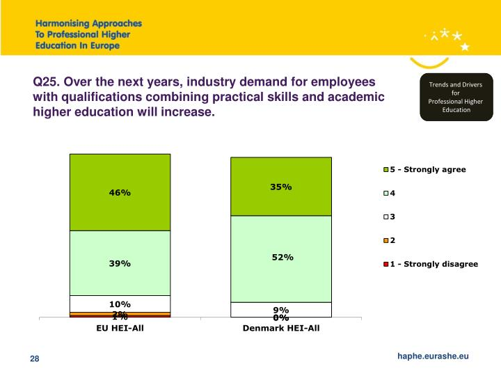 Q25. Over the next years, industry demand for employees with qualifications combining practical skills and academic higher education will increase.