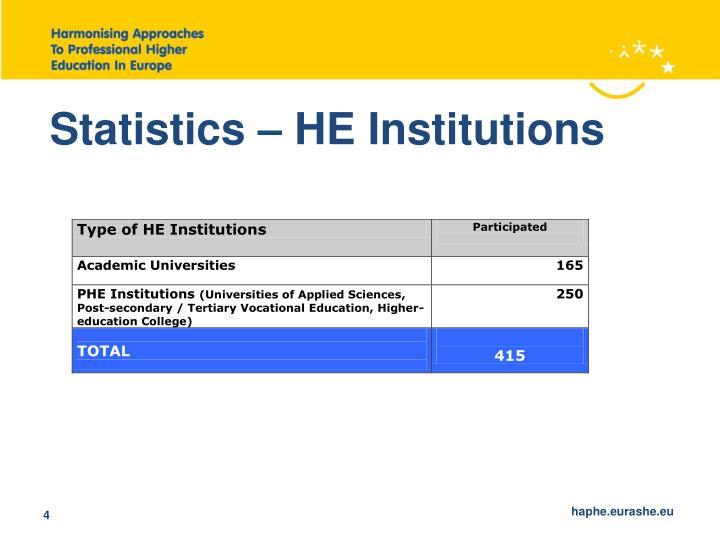 Statistics – HE Institutions