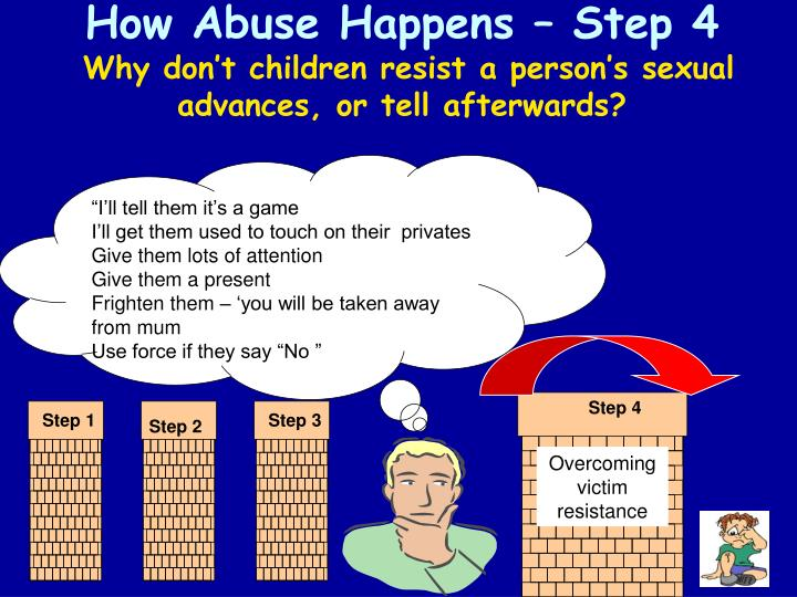 How Abuse Happens – Step 4