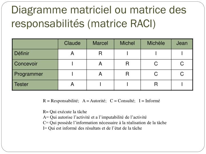 Diagramme matriciel ou matrice des responsabilités (matrice RACI)