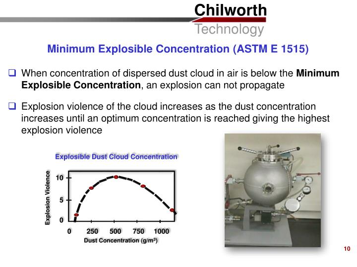 Explosible Dust Cloud Concentration