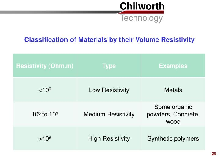 Classification of Materials by their Volume Resistivity