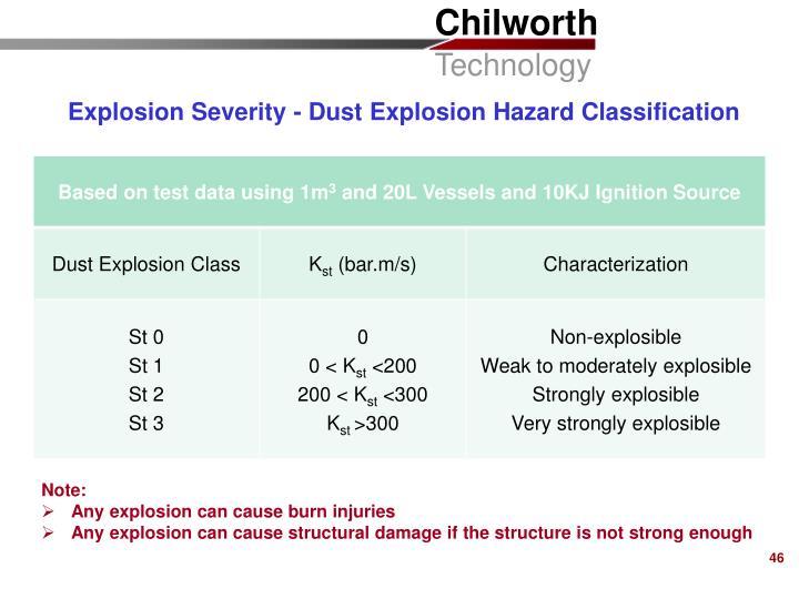 Explosion Severity - Dust Explosion Hazard Classification