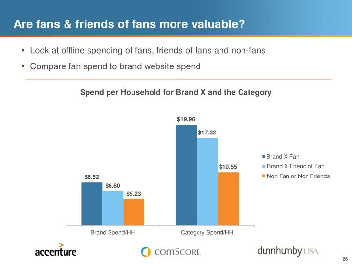 Are fans & friends of fans more valuable?