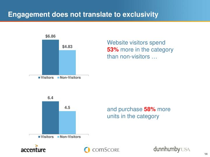 Engagement does not translate to exclusivity