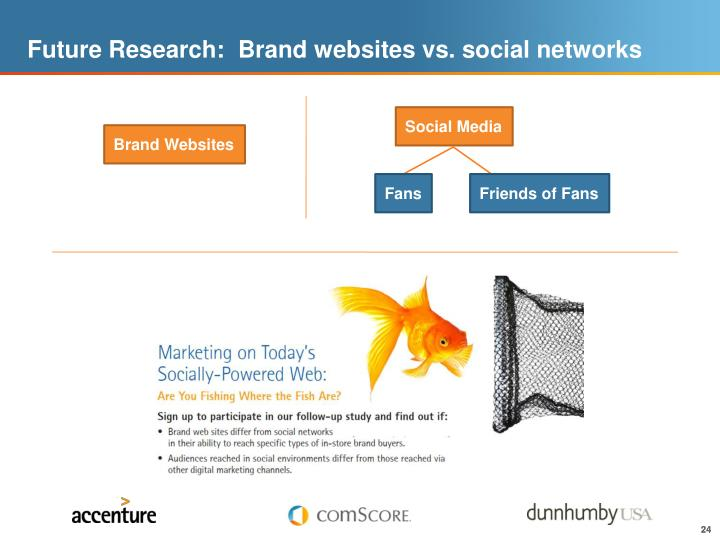 Future Research:  Brand websites vs. social networks