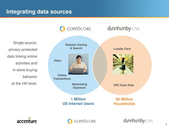 Integrating data sources
