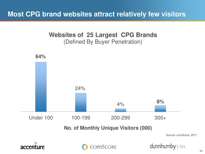 Most CPG brand websites attract relatively few visitors