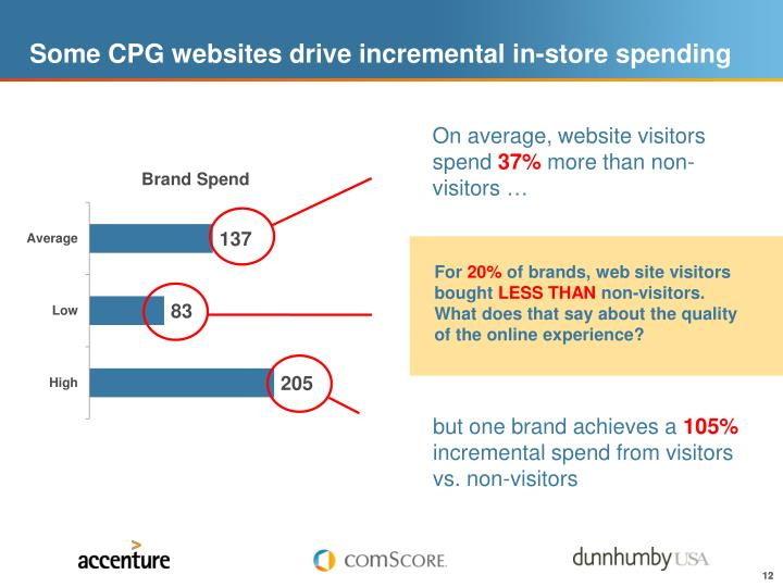 Some CPG websites drive incremental in-store spending