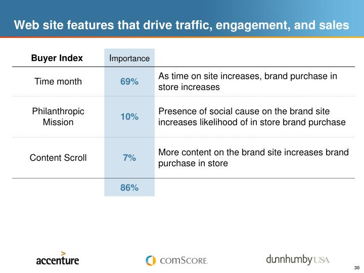Web site features that drive traffic, engagement, and sales