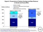 figure 6 proportions of system savings and new revenue in senate and house bills