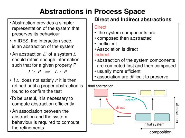 Abstractions in Process Space