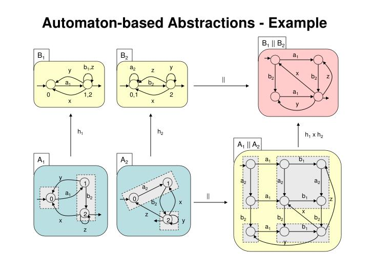 Automaton-based Abstractions - Example