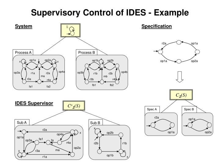 Supervisory Control of IDES - Example