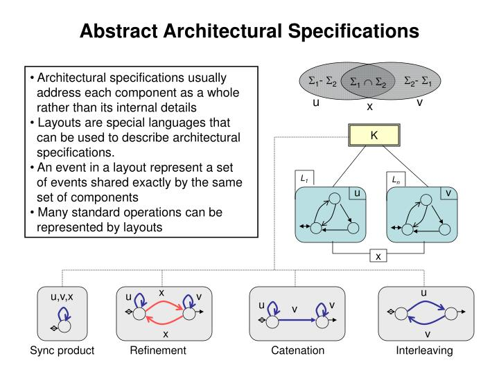 Abstract Architectural Specifications