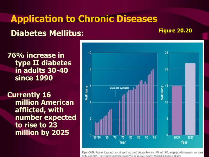 Application to chronic diseases2