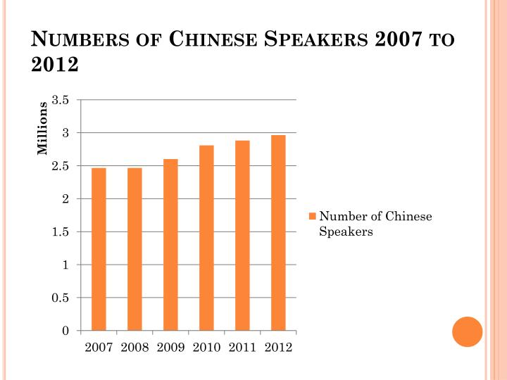 Numbers of Chinese Speakers 2007 to 2012