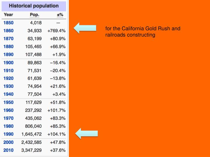 for the California Gold Rush and railroads constructing