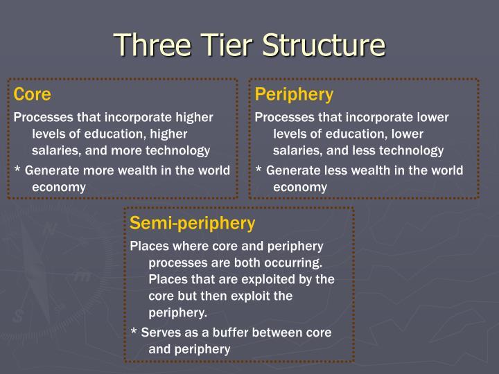 Three Tier Structure