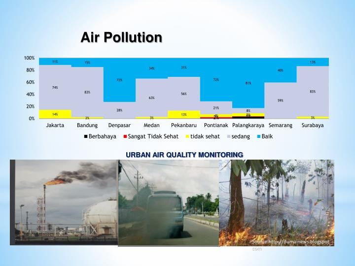 reason of degradation of air quality Land degradation in ethiopia: causes large scale loss of forest cover changes the albedo and air as well as eutrophication and water quality.