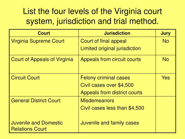 List the four levels of the Virginia court system, jurisdiction and trial method.