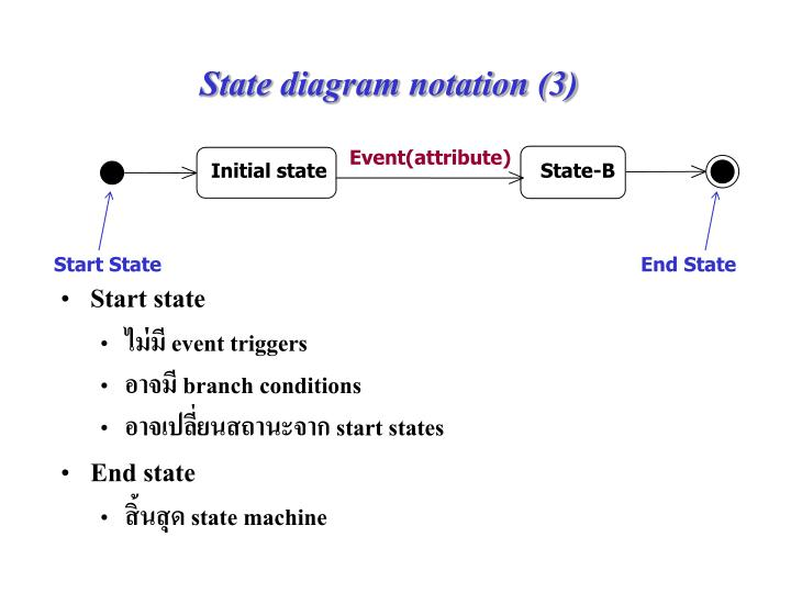 Ppt lecture outline powerpoint presentation id3089178 state diagram notation 3 ccuart Image collections