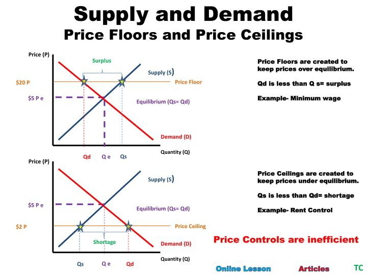 Ppt Supply And Demand Powerpoint Presentation Id3089292