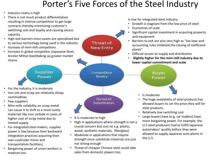 indian textile industry porters five foreces Running head: industry analysis: porter's five forces are important when analyzing the women's monsoons in india, and the industry industry.