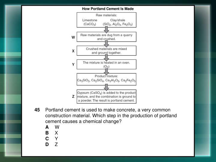 How Portland Cement Is Made