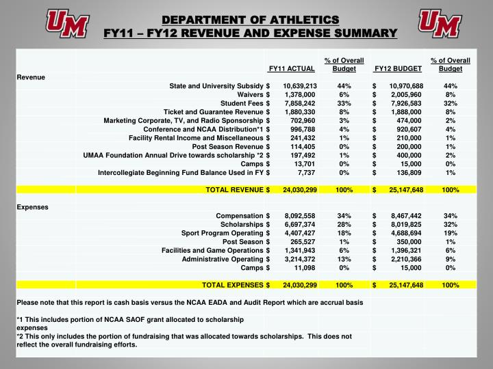Department of athletics fy11 fy12 revenue and expense summary