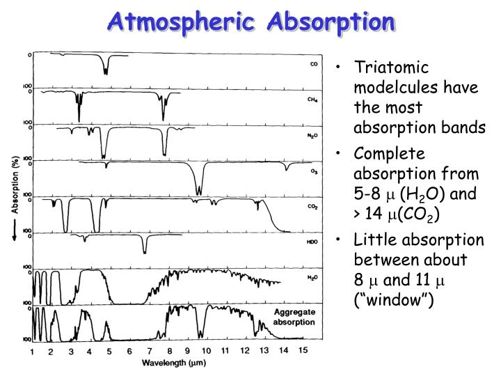 Atmospheric Absorption